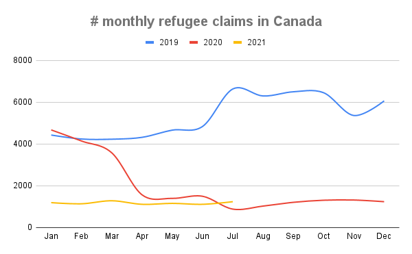 # monthly refugee claims in Canada