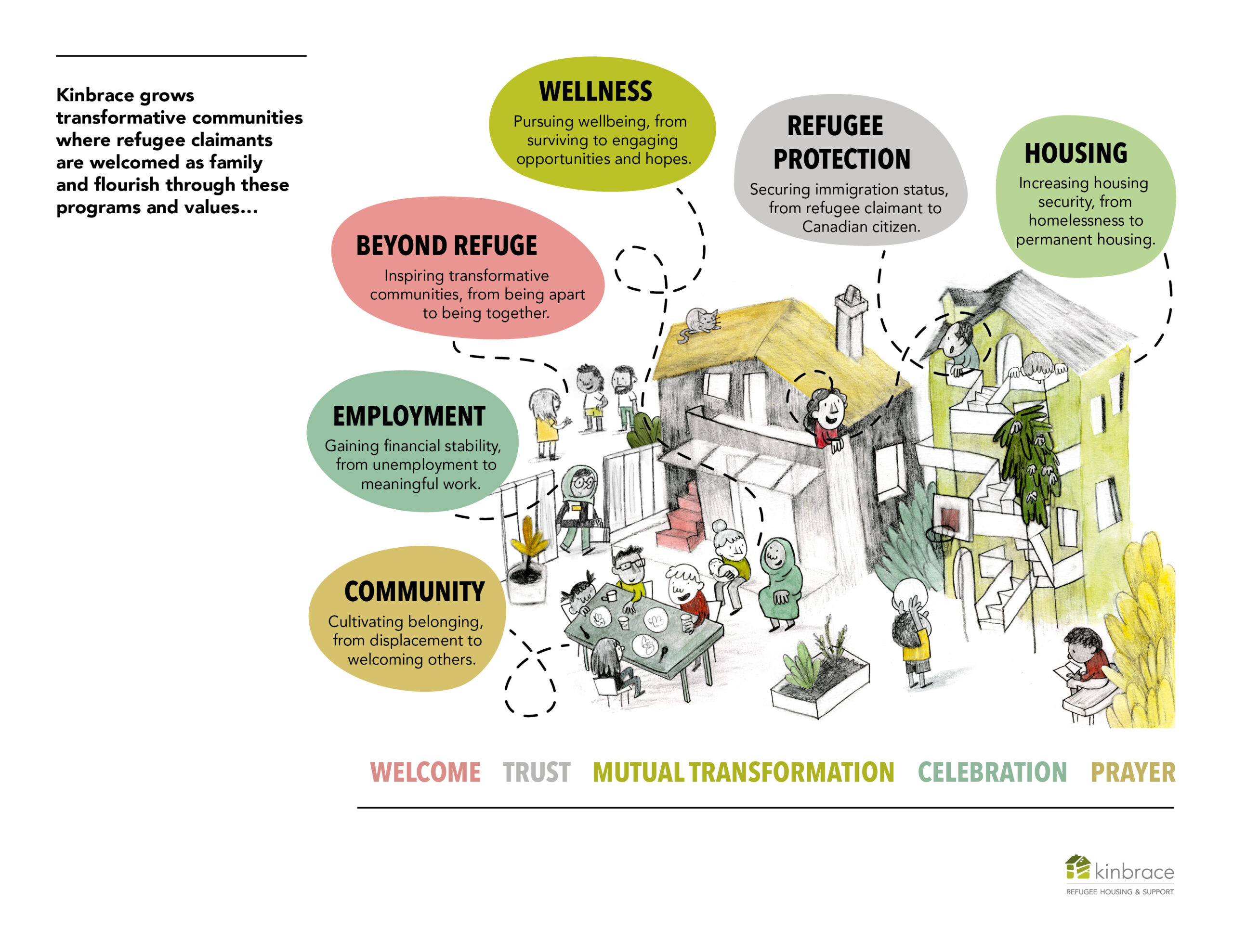 A graphic showing Kinbrace's six program areas: Community, Employment, Beyond Refuge, Wellness, Refugee protection, and Housing.